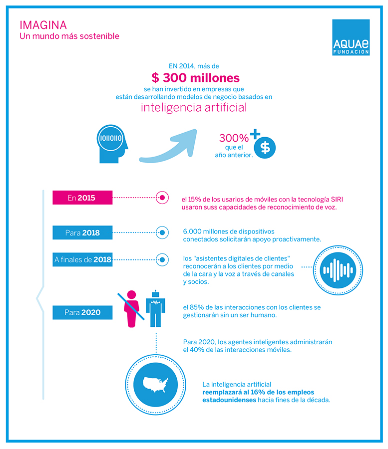 fundacion_aquae-blog-infografia-inteligencia_artificial-01