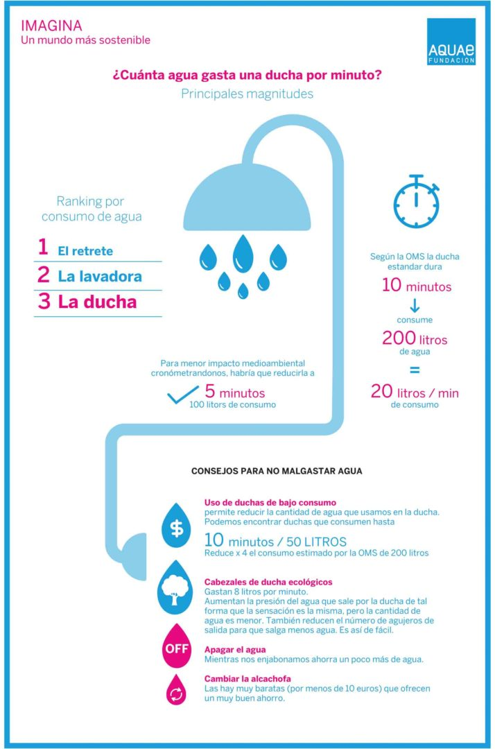 Cu nta agua se consume en la ducha por minuto fundaci n for Ducha electrica chile