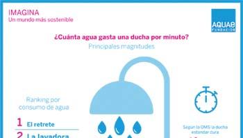 Cu nta agua de consume en la ducha por minuto fundaci n for Mampara fija se sale el agua