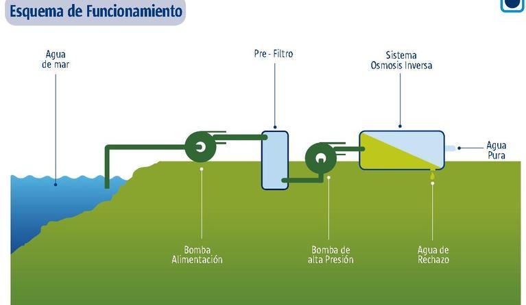Bomba desalinizadora fundaci n aquae for Estanque de agua potable easy