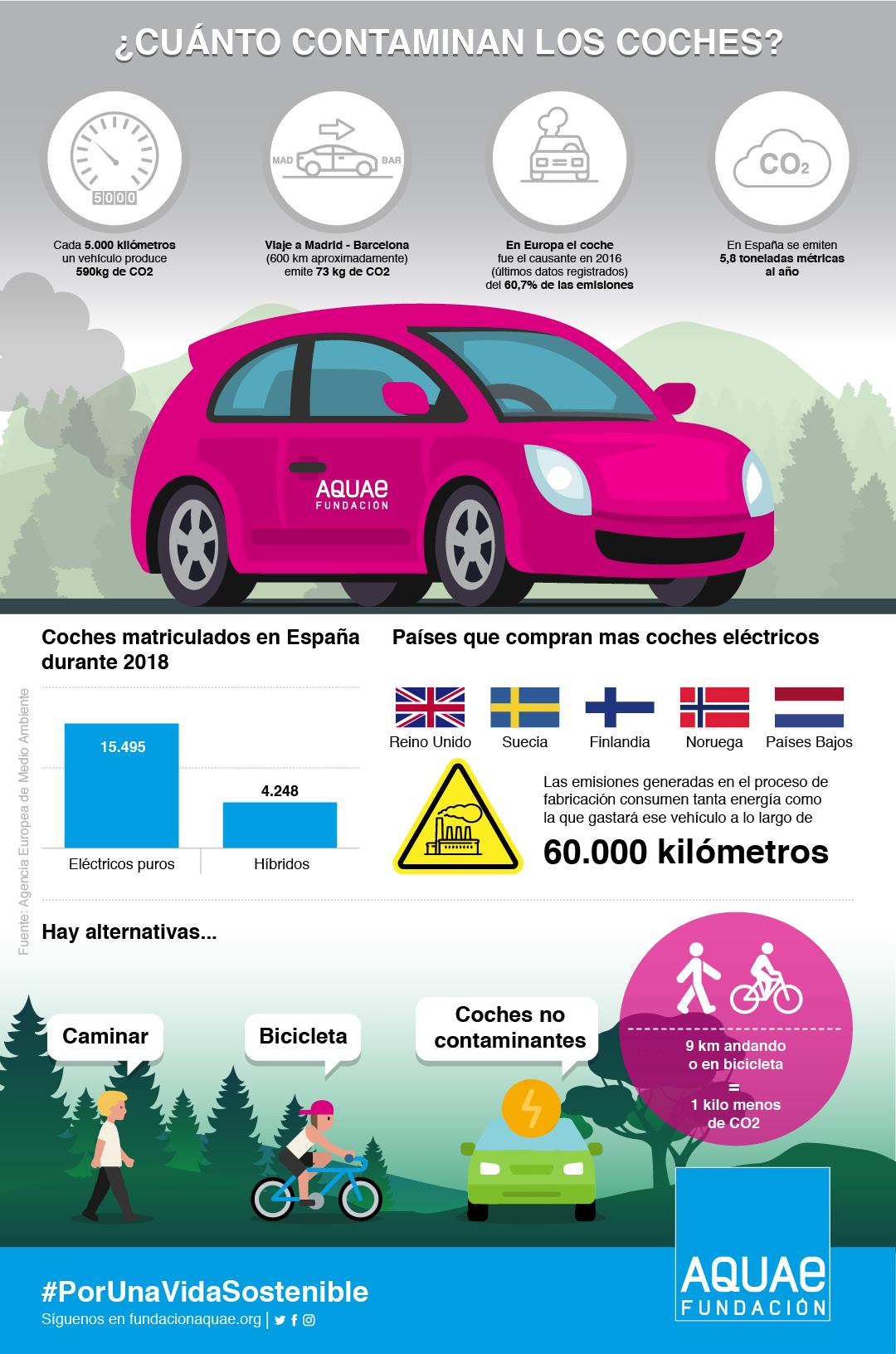 cuánto contaminan los coches