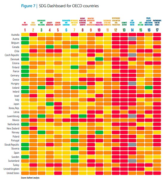 Grado de cumplimiento de los ODS por países.