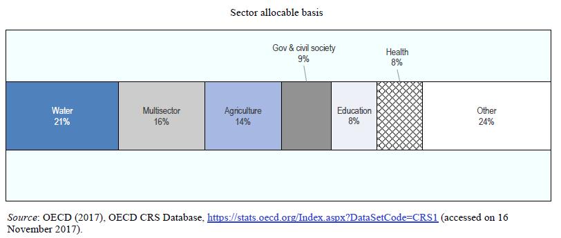 Flujos financieros por sector en Cooperación Descentralizada al Desarrollo en Francia (2015)