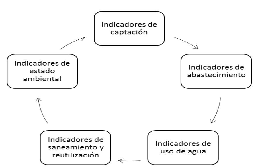 Economía del agua: 5 tipos de indicadores