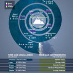 Esta infografía muestra información sobre los ríos del mundo y se indica cuáles son los ríos más contaminados del mundo.