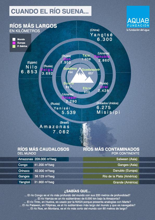 a66329d69 Infografías I Fundación Aquae
