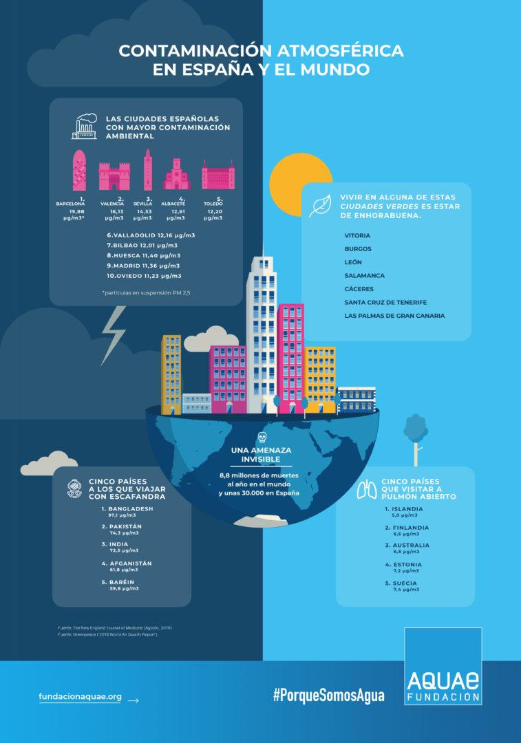 contaminación atmosférica en España y el mundo