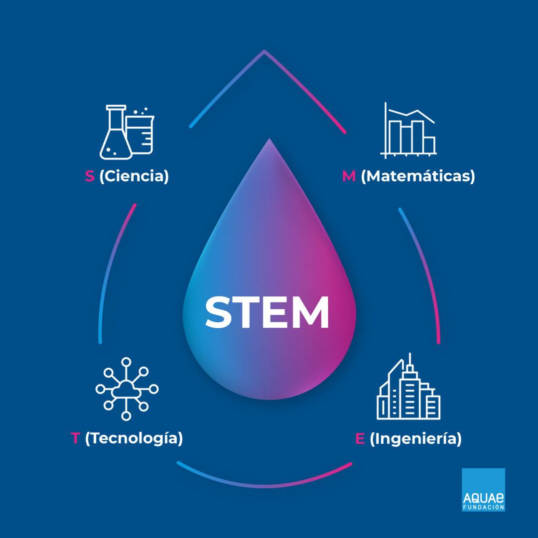 Descubre qué es STEM