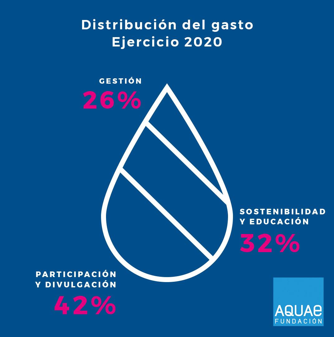 Distribución del gasto 2020, Fundación Aquae