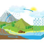 ¿cuánto sabes sobre el ciclo del agua?
