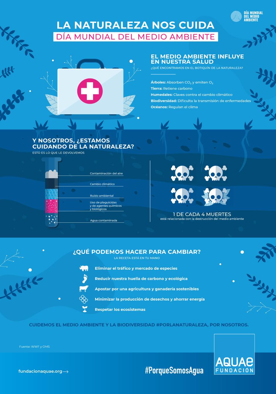 medio ambiente y salud