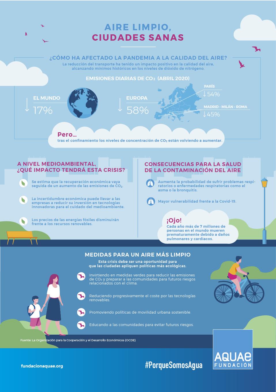 El aire limpio es fundamental para la ciudades y la salud de las personas que viven en ellas