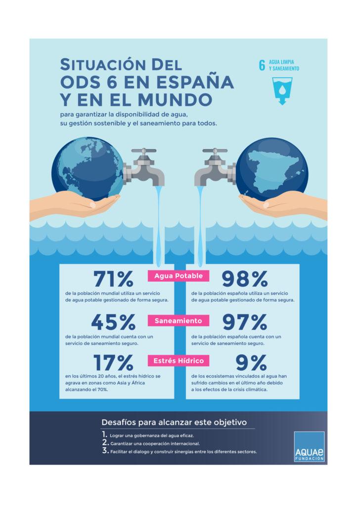 Garantizar el acceso a agua potable y a un saneamiento adecuado es la misión del ODS 6