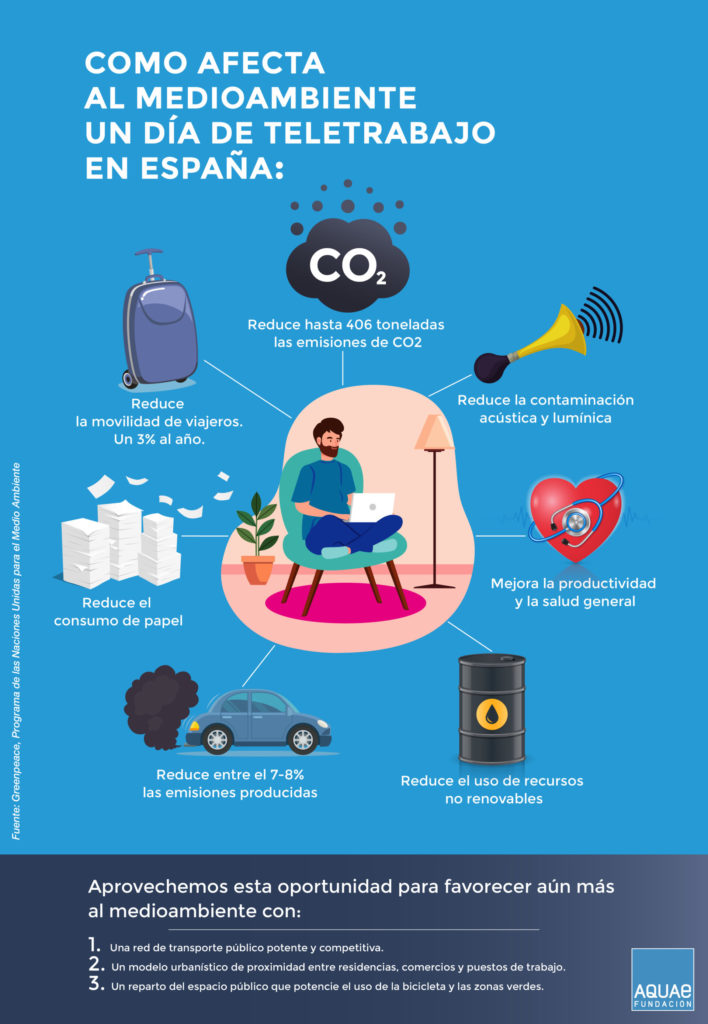 ¿Cómo afecta el teletrabajo al medio ambiente? Te lo contamos en esta infografía